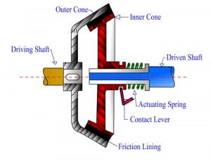 cone clutch repairs